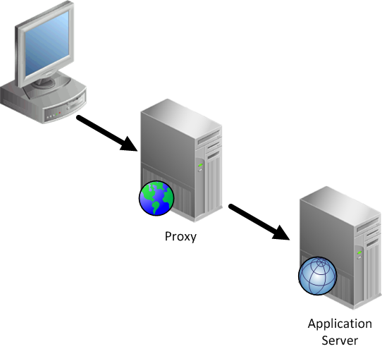 Using a Web Proxy Server with WebCenter Family | A-Team