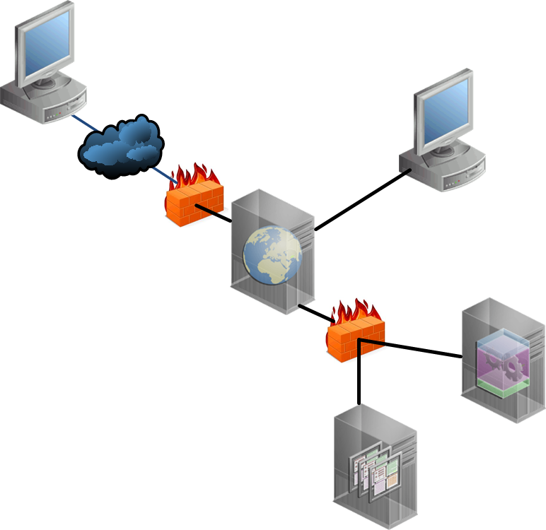 Firewall - Web Proxy - App Servers (Figure B)