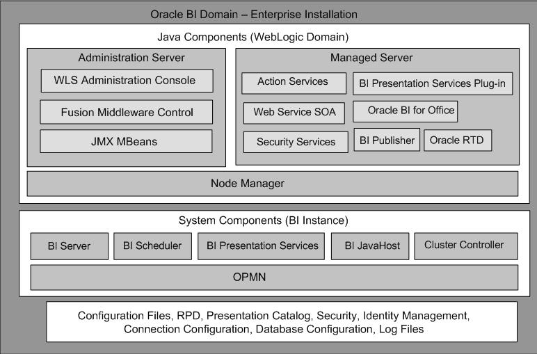 Integrating OBIEE 11g into Weblogic's SAML SSO | A-Team Chronicles