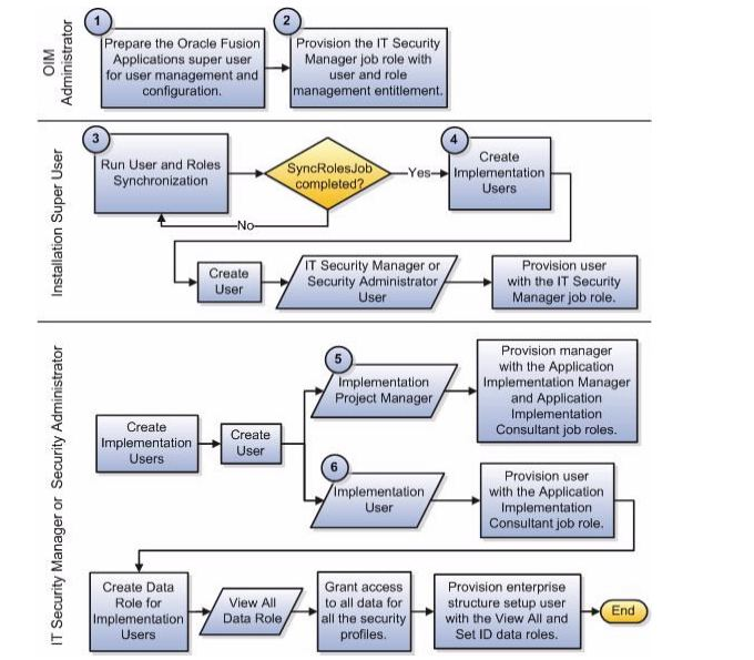 DetailedProcessFlowFunctional