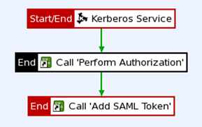 KerberosPolicy2
