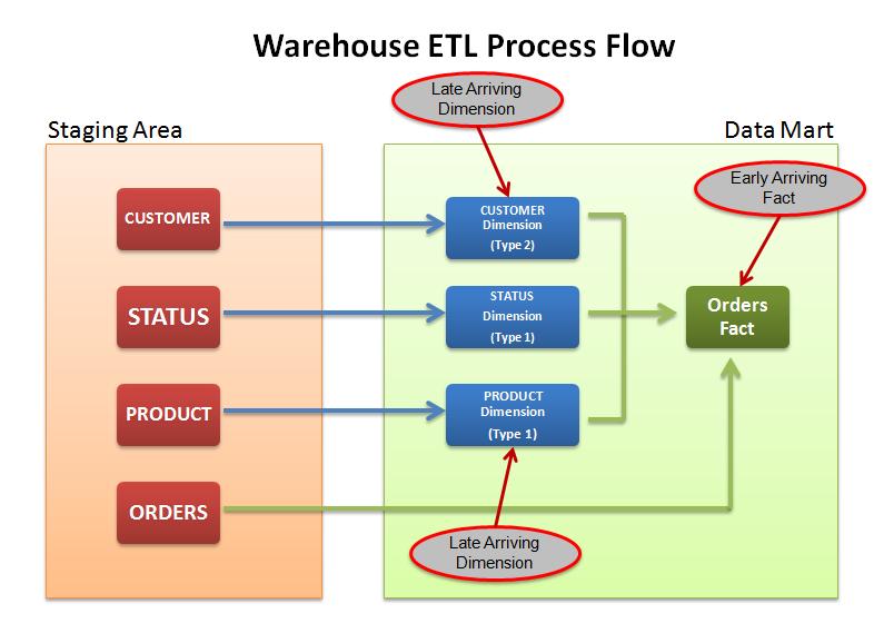 Warehouse ETL Process Flow