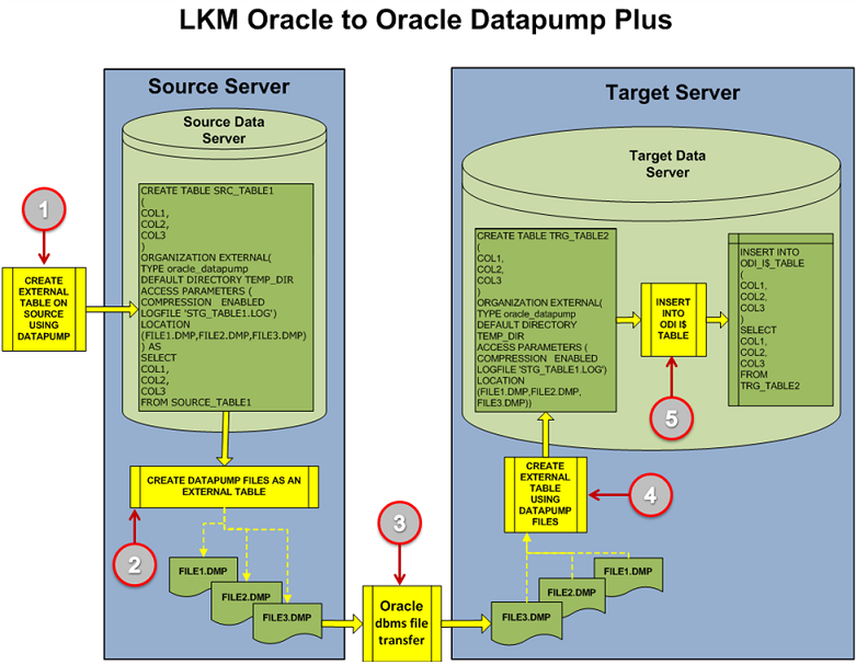 Figure 15: LKM Oracle to Oracle Datapump Plus – Main Steps