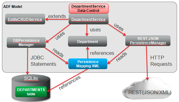PersistenceArchitecture