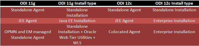 ODI Agents: Standalone, JEE and Colocated | A-Team Chronicles