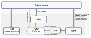 Fig1: FA IDM integration flow