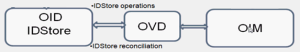 Fig4: Provides the visual explanation of the OID OIM flow.