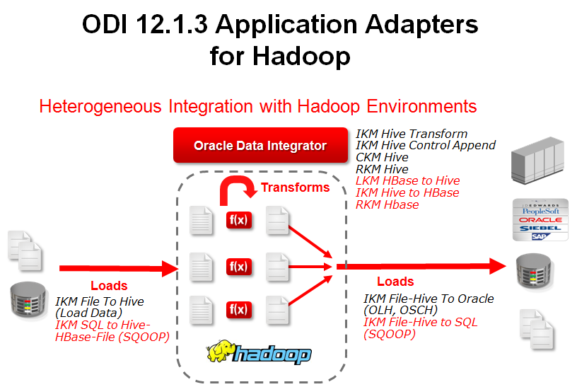 Figure 1: Applications Adapters for Hadoop