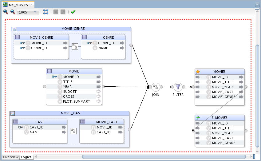 Figure 7: ODI 12c Reusable Mapping for Sqoop
