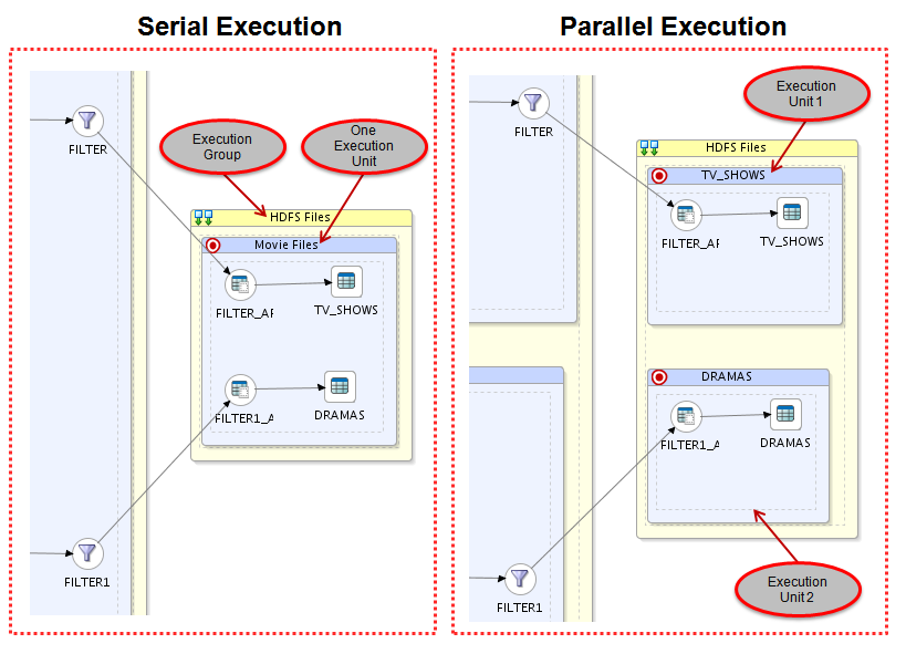 Figure 11: ODI 12c In-Session Parallelism with Sqoop