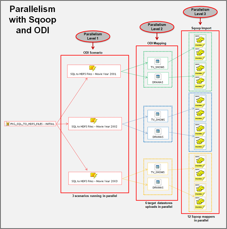 Figure 17: Levels of Parallelism with Sqoop and ODI