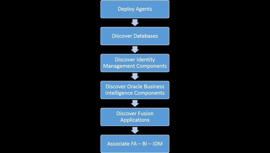 discoveryWorkflow