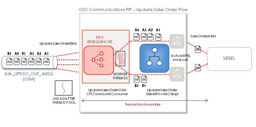 o2c_updso_diagram