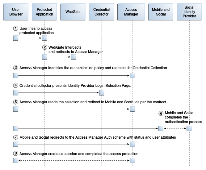 Authentication Flow Sequence Diagram