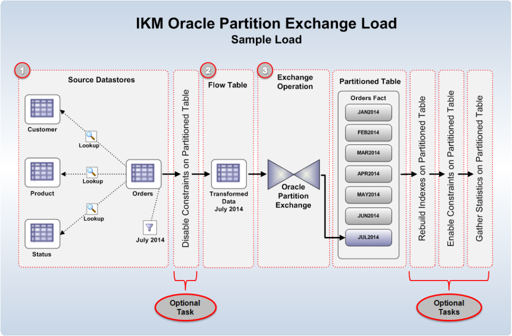 Figure 1 - IKM Oracle Partition Exchange Load – Sample Load