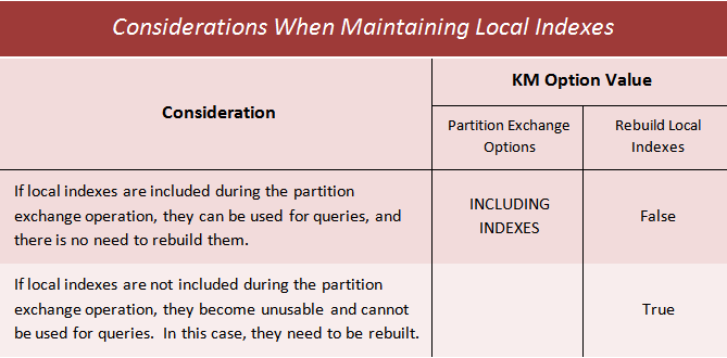 Table 2 - Considerations When Maintaining Local Indexes