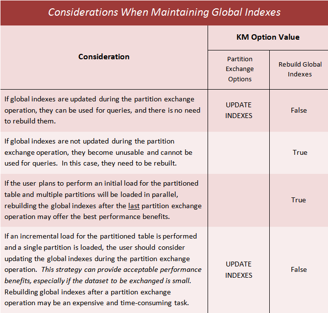 Table 3 - Considerations When Maintaining Global Indexes