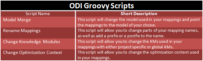 List of groovy scripts