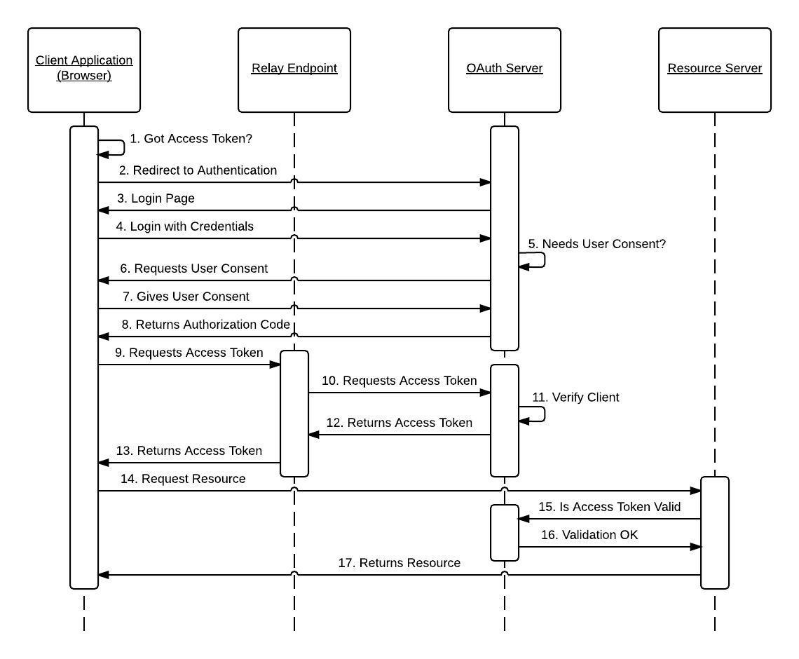 C2B - Javascript