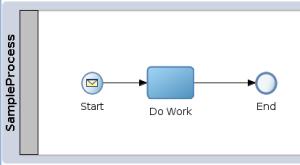 Sample BPM Process