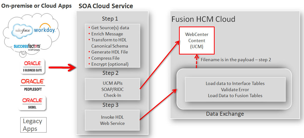 Oracle HCM Cloud - Bulk Integration Automation Using SOA