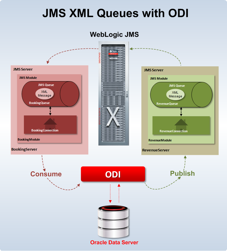 Figure 1 - Using JMS Queues with ODI