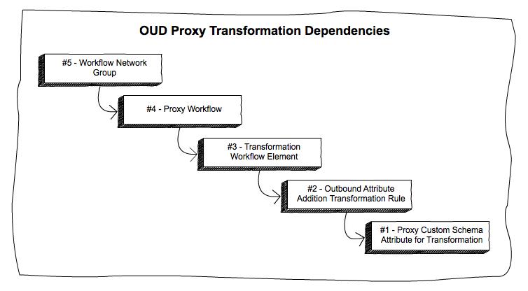 OUD Proxy Transformation Dependencies
