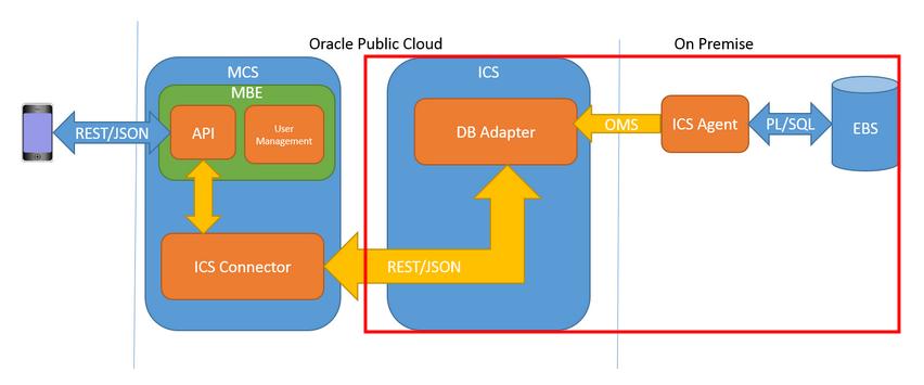 E-Business Suite Integration with Integration Cloud Service