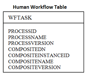 table-humanworkflow