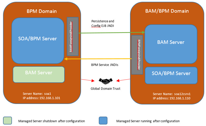 BPM and BAM Multi Domain - Overall