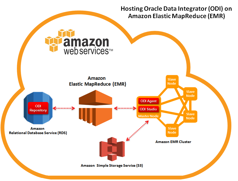 Figure 1: Hosting ODI on Amazon Elastic MapReduce