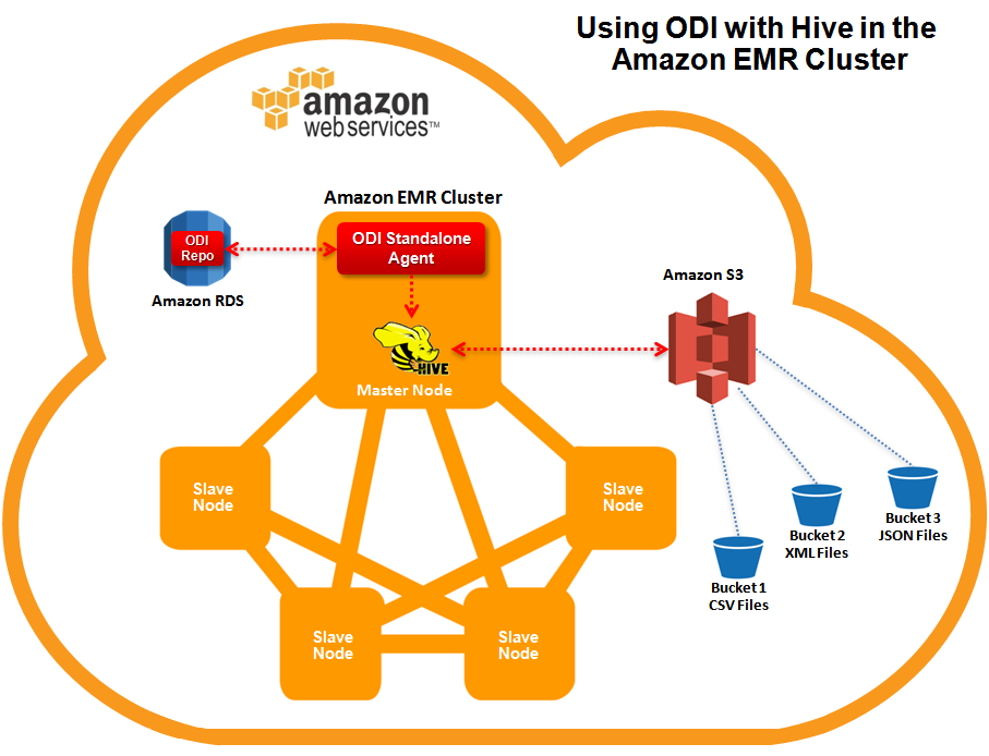 Figure 3: Using ODI with Hive in the Amazon EMR Cluster