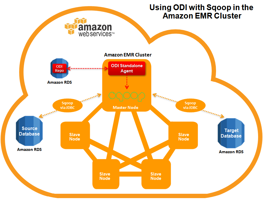 Figure 4: Using ODI with Sqoop in the Amazon EMR Cluster