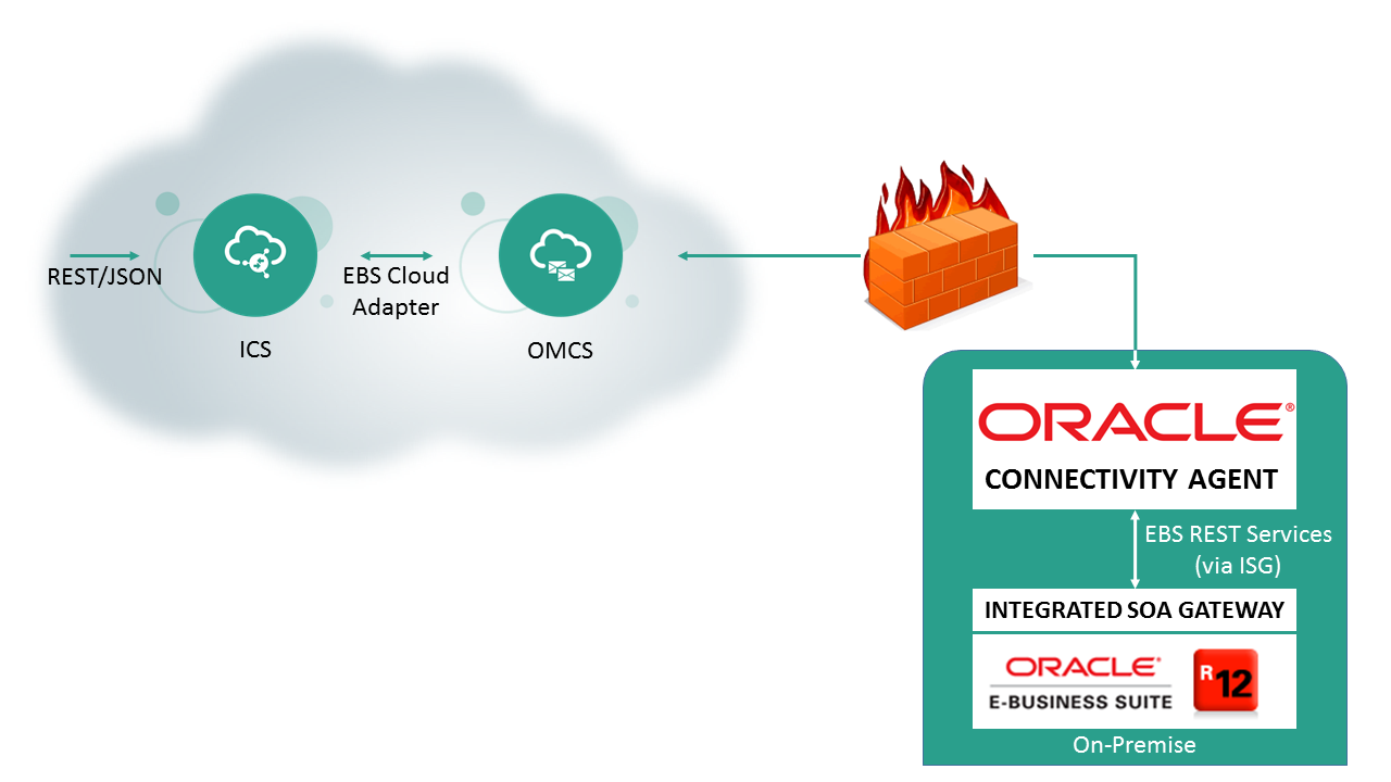 Round Trip On-Premise Integration (Part 1) - ICS to EBS | A-Team