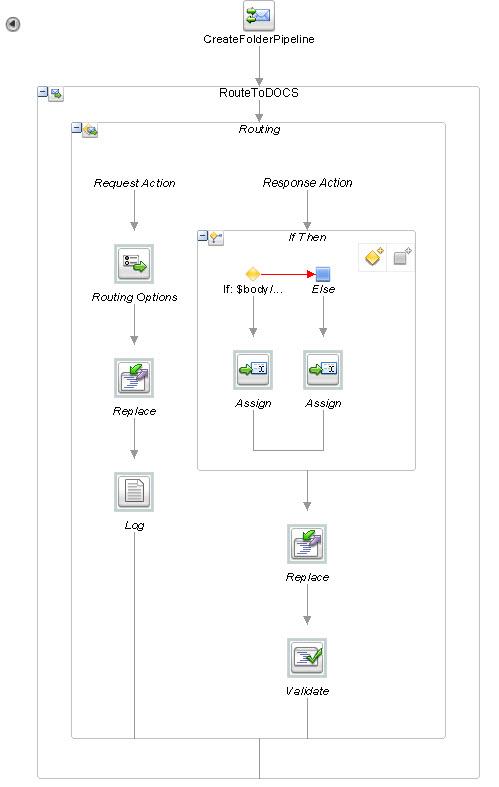 Integrating PCS, CEC and BI Publisher using OSB/SOACS – Part 2 | A
