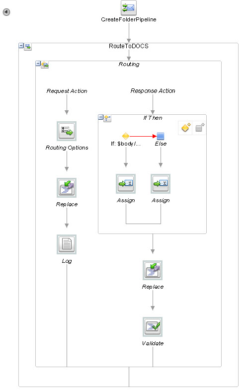 PCS_DOCS_BI_OSB_CreateFolder