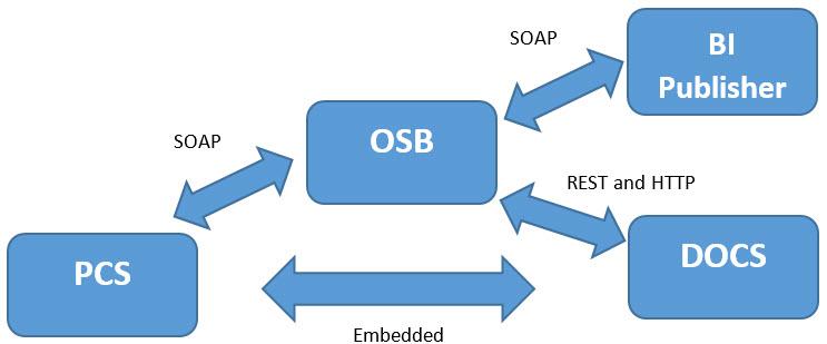 PCS_DOCS_BI_OSB_High-Level