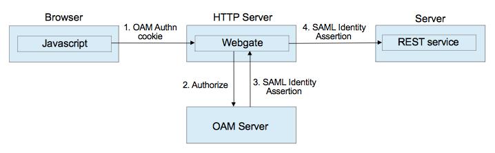 Exploring OAM's SAML Identity Assertion | A-Team Chronicles