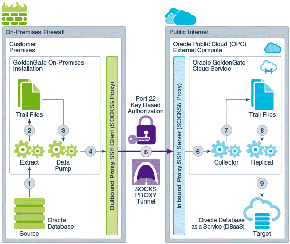 GoldenGate Cloud Service (GGCS): Replication from Amazon RDS Oracle