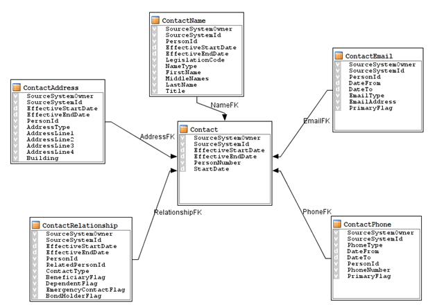 Data Model for HCM load