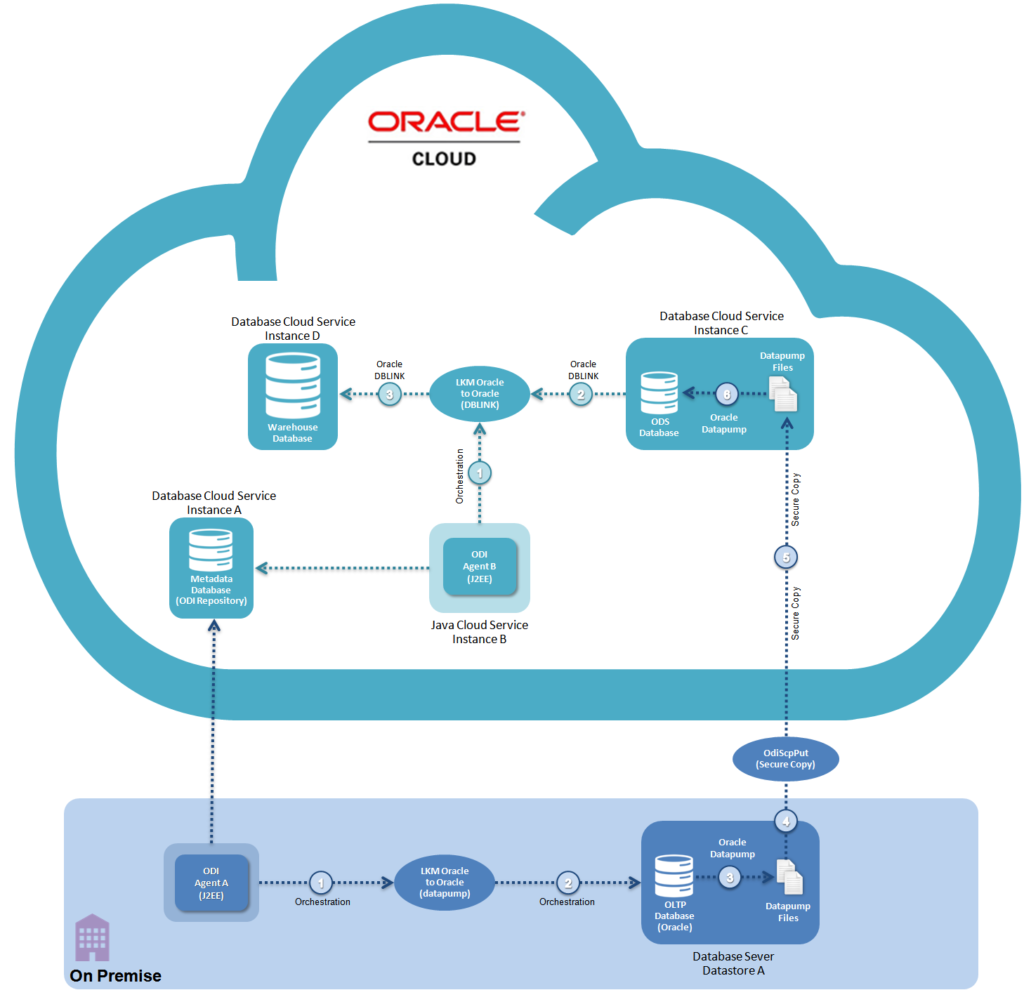 Figure 3 - LKM Oracle to Oracle (Datapump & DBLINK) – On-Premise to DBCS