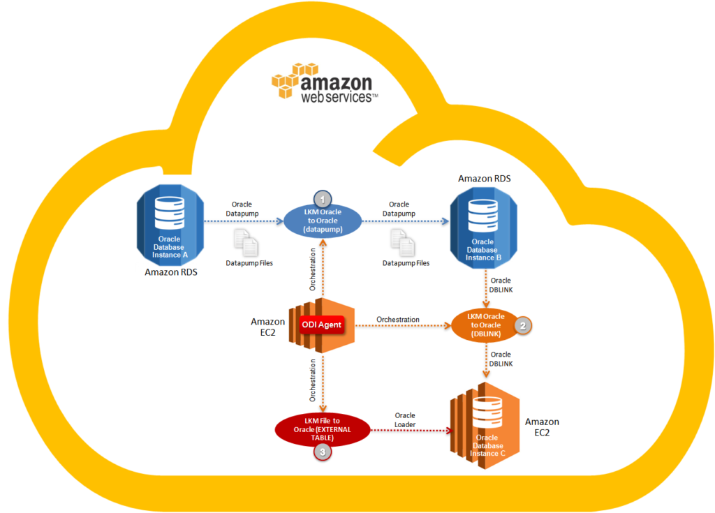 Figure 5 - Using ODI Loading Knowledge Modules - Amazon Web Services (AWS)