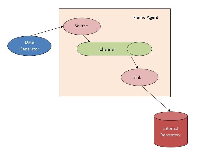 Flume Architecture
