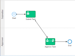 simple-workflow