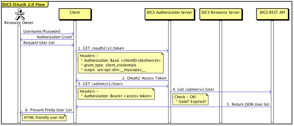 Identity Cloud Services OAuth 2 0 and REST API | A-Team