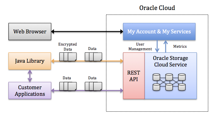 Best Practices - Data movement between Oracle Storage Cloud