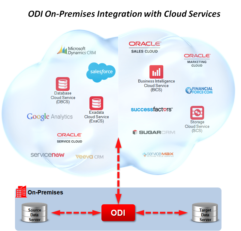 Figure 1 - ODI On-Premise Integration with Cloud Services