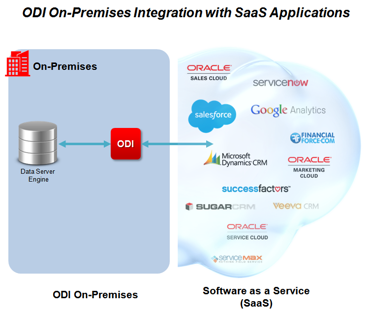 Integrating Oracle Data Integrator (ODI) On-Premises with