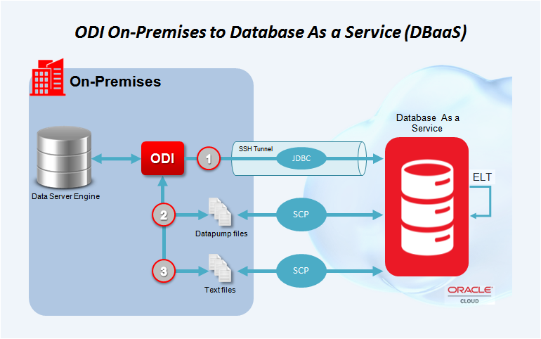 Figure 3 - ODI On-Premise to Database as a Service (DBaaS)
