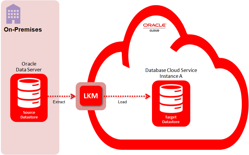 Figure 3 - Using a LKM from On-Premises to Oracle DBCS